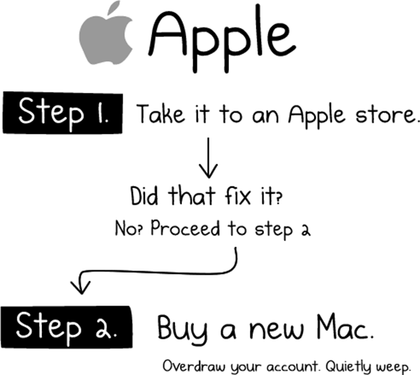 mac en panne