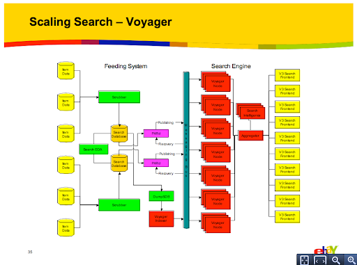 Scaling Search Voyager