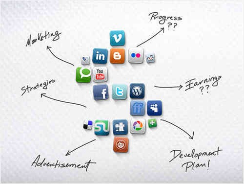 Social media Marketing, ways to promote website on social media sites