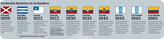 bandera ecuador evolución