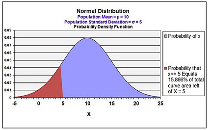 normal distribution, cdf, cumulative distribution function, excel, excel 20101, excel 2013, statistics