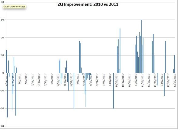 Sprague ZQ 2011 vs 2010