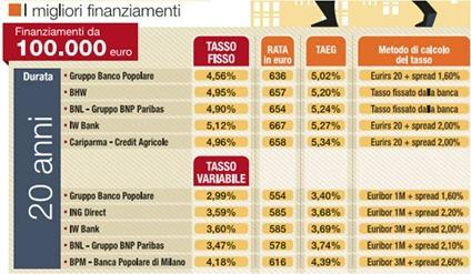 Migliori-mutui-novembre-2011