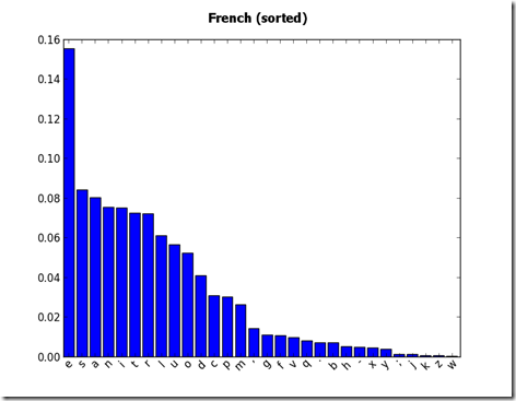 Rel_freq_french_20000_chr_sorted