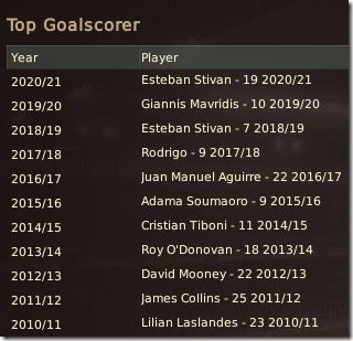 Top goalscorers