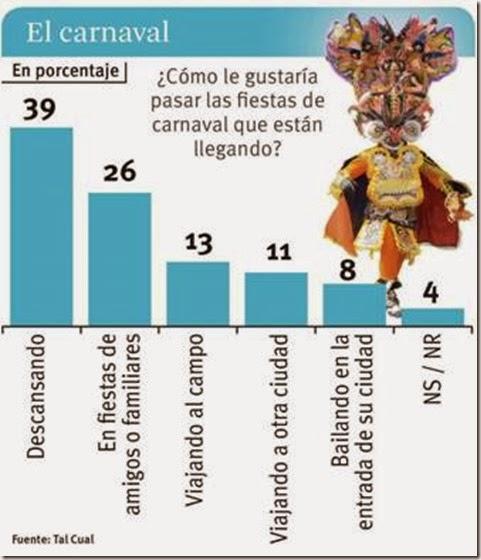 Estadísticas del carnaval en Bolivia