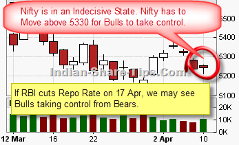 Nifty chart analysis
