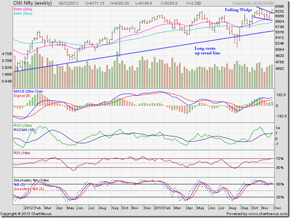 Nifty_Dec0613