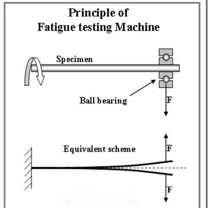 Fatigue Test