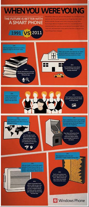 Infografik: Nostalgia 1991 vs 2011