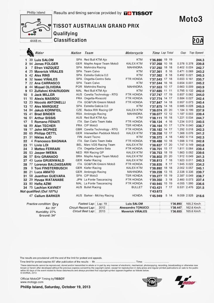 moto3-qp-pi-classification.jpg
