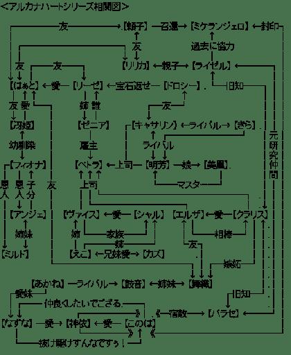 アルカナハートシリーズ相関図