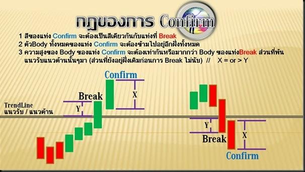 003B - Confirm Rule