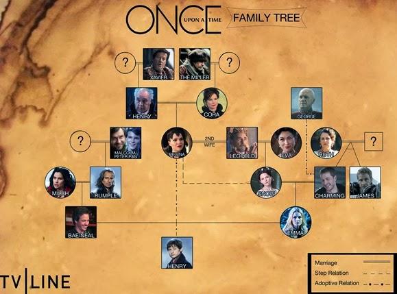 onceuponatime_familytree