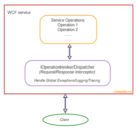 IOperationInvoker WCF cshandler.com