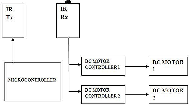 MICROCONTROLLER BASED AUTOMATIC VEHICLE CONTROL block diagram
