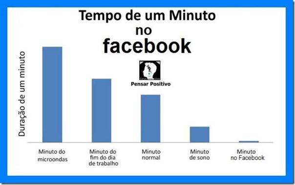 Tempo de um minuto no facebook