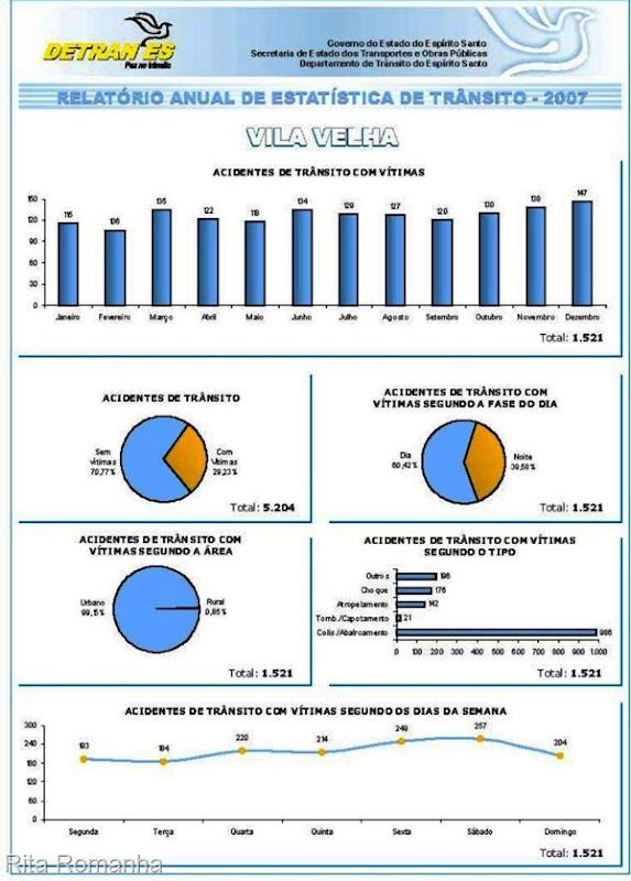 Percentual de acidentes com e sem vítima, estatísticas sobre o horário, a área o tipo e o dia da semana em que ocorreu o acidente