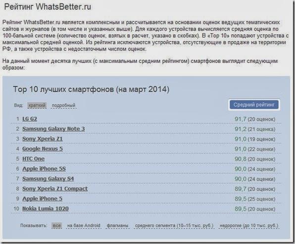 Лучшие смартфоны 2014 года (сводный рейтинг) - Google Chrome 26.03.2014 105118