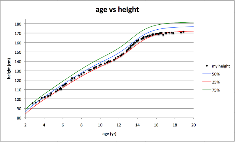 age vs height