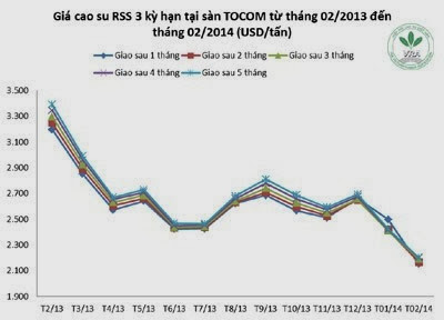 Giá cao su thiên nhiên trong tuần từ ngày 24.2 đến 28.2.2014