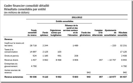 Revenu autonomes 2011-2012