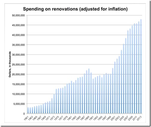 Spending of renevoations