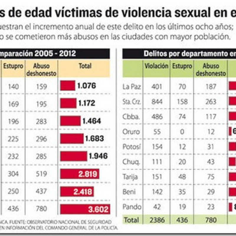 En 8 años, registro de abuso sexual a menores crece 235%
