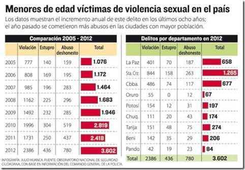 Estadísticas de Bolivia