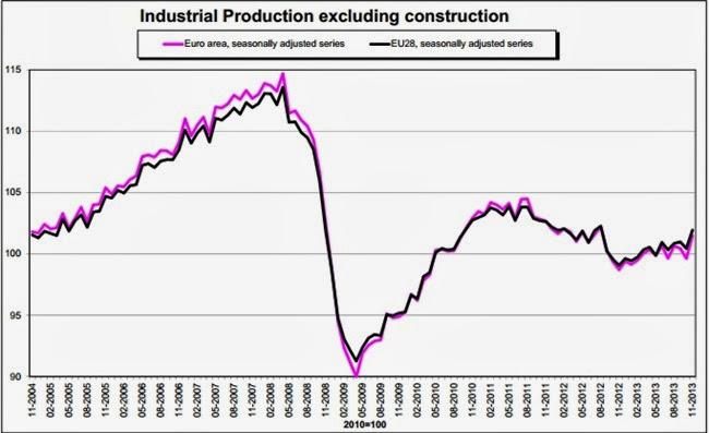 Αύξηση της βιομηχανικής παραγωγής στην Ευρωζώνη πτώση στην Ελλάδα