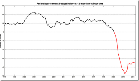 Federal government budget balance 12-month moving sums