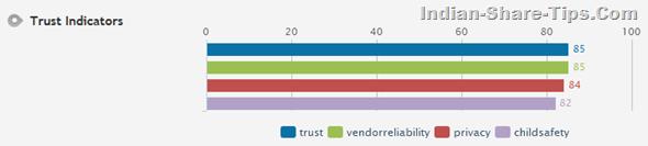 Trust Indicators