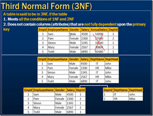 Third normal form examples lltrszx for 3nf table design