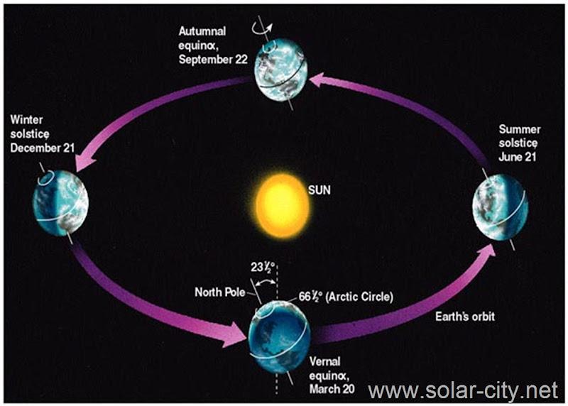 the seasons - solar energy facts - solar city