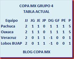 Tabla Grupo 4