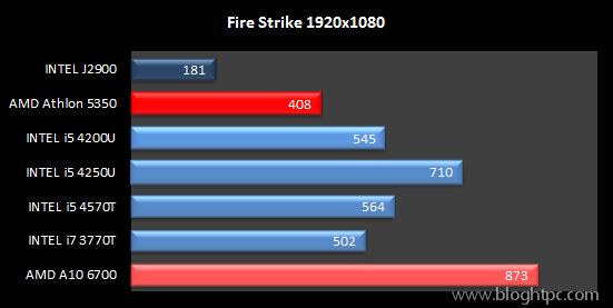 Rendimiento Gráfico Fire Strike AMD ATHLON 5350