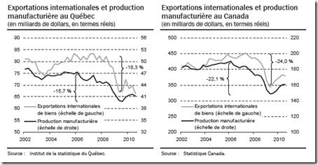 Exportations internationales et production Québec
