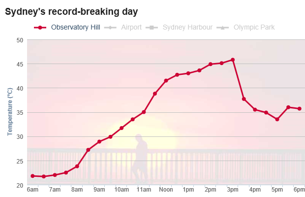Hourly temperature in Sydney, Australia, 18 January 2013. The mercury topped 45.8 at Sydney's Observatory Hill at 2.55pm, breaking the previous record set in 1939 by half a degree. Graphic: Fairfax Media / Bureau of Meteorology