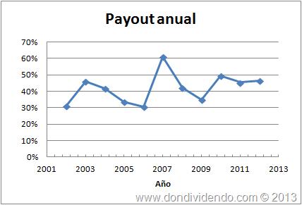 Payout EBRO FOODS DonDividendo 2013