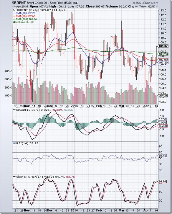 BrentCrude_Apr1414