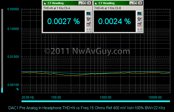 DAC1 Pre Analog In Headphone THD N vs Freq 15 Ohms Ref 400 mV Vol=100% BW=22 Khz