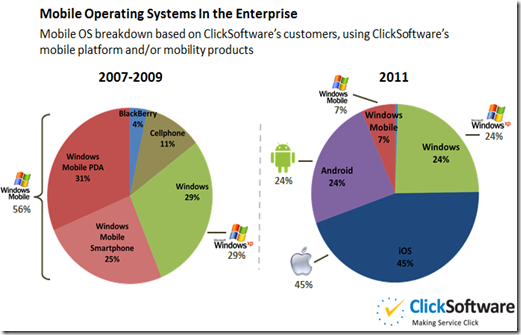 Mobile-Operating-Systems-Used-In-Enterprise