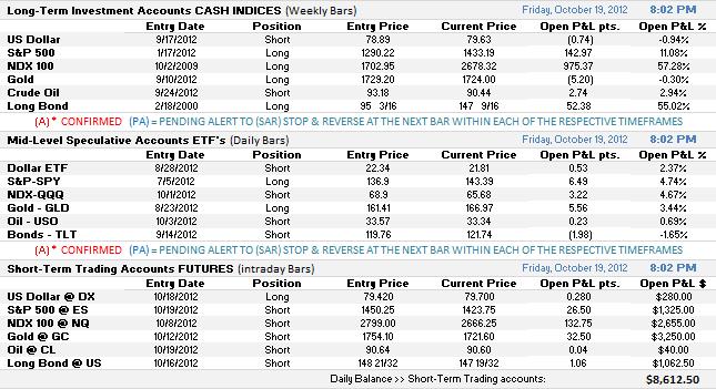 Broad Market Summary