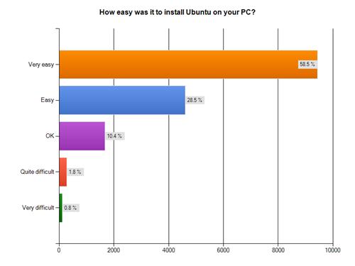 sondaggio_canonical_parte_II_installation-ease