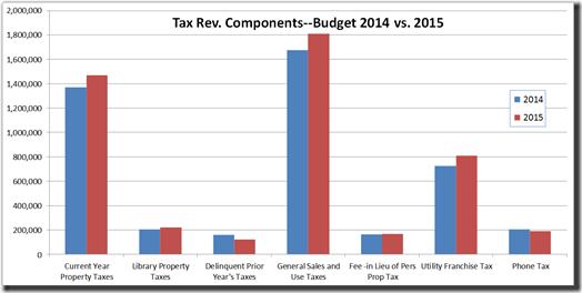 2014-04-29 2015 Tax Rev Components