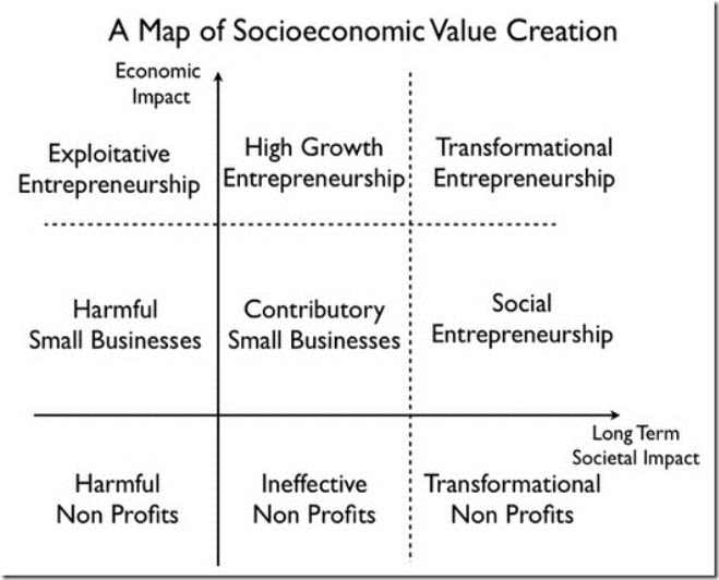 HBR-map-of-socioeconomic-value-creation-detailed-thumb-527x409-1650