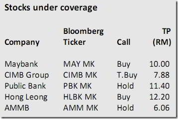 malaysia-banking-stocks