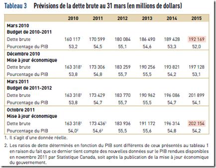 VG - Prévisions de la dette brute- 2011-2012