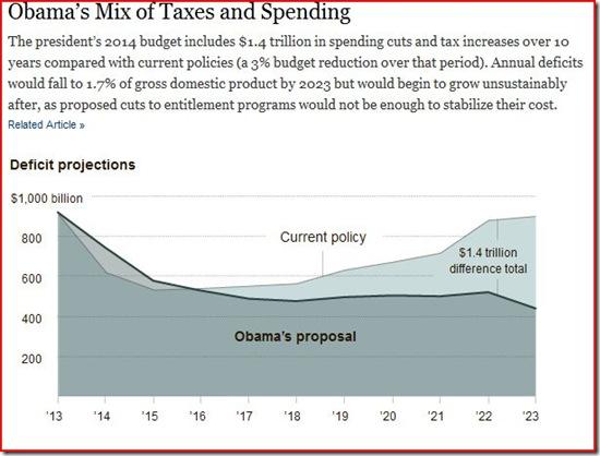 13-04-10 Obama's Budget Proposal