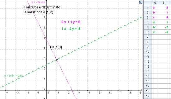 sistema di equazioni lineari su geogebra